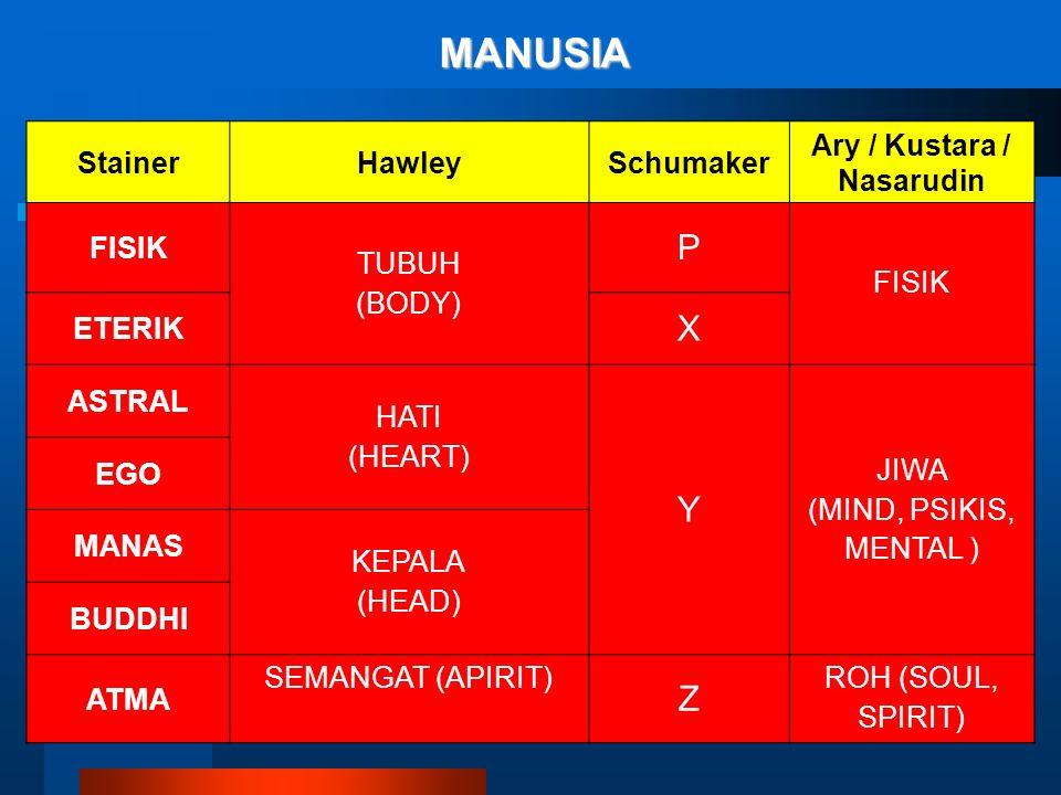 MANUSIA StainerHawleySchumaker Ary / Kustara / Nasarudin FISIK TUBUH (BODY) P FISIK ETERIK X ASTRAL HATI (HEART) Y JIWA (MIND, PSIKIS, MENTAL ) EGO MANAS KEPALA (HEAD) BUDDHI ATMA SEMANGAT (APIRIT) Z ROH (SOUL, SPIRIT)