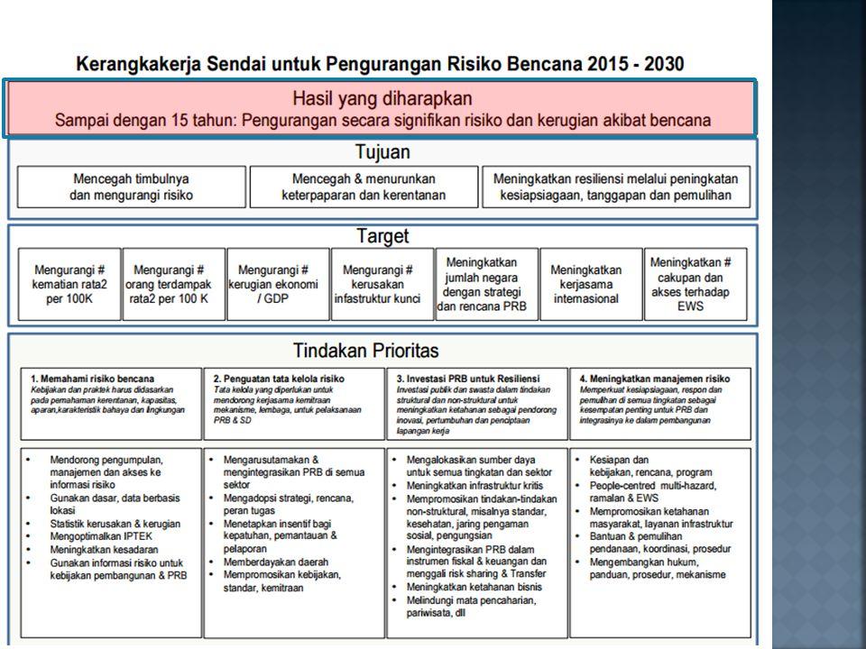  Bencana semakin meningkat baik intensitas maupun frekuensi kejadiannya, Dalam kurun waktu 2015, terjadi banyak bencana periodik maupun bencana besar, termasuk tsunami Aceh.