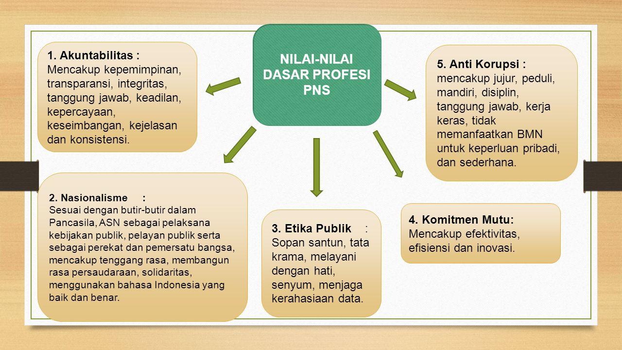 NILAI-NILAI DASAR PROFESI PNS 1. Akuntabilitas : Mencakup kepemimpinan, transparansi, integritas, tanggung jawab, keadilan, kepercayaan, keseimbangan,