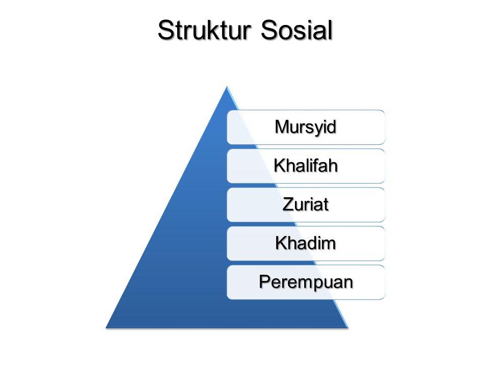 Struktur Sosial Mursyid Khalifah Zuriat Khadim Perempuan