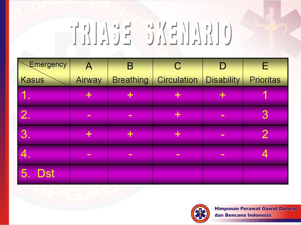 Emergency ABCDE KasusAirwayBreathingCirculationDisabilityPrioritas 1.++++1 2.--+-3 3.+++-2 4.----4 5. Dst