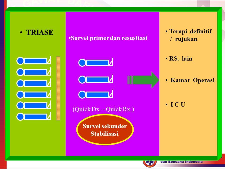 TRIASE Survei primer dan resusitasi (Quick Dx. - Quick Rx.) Survei sekunder Stabilisasi Terapi definitif / rujukan RS. lain Kamar Operasi I C U