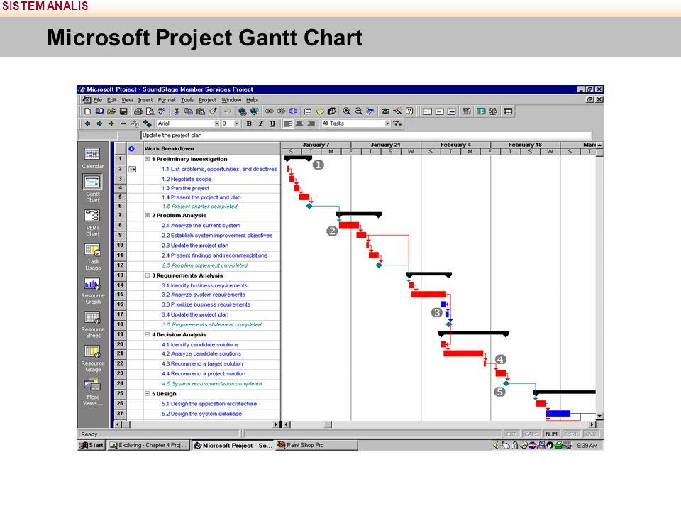 SISTEM ANALIS Microsoft Project Gantt Chart
