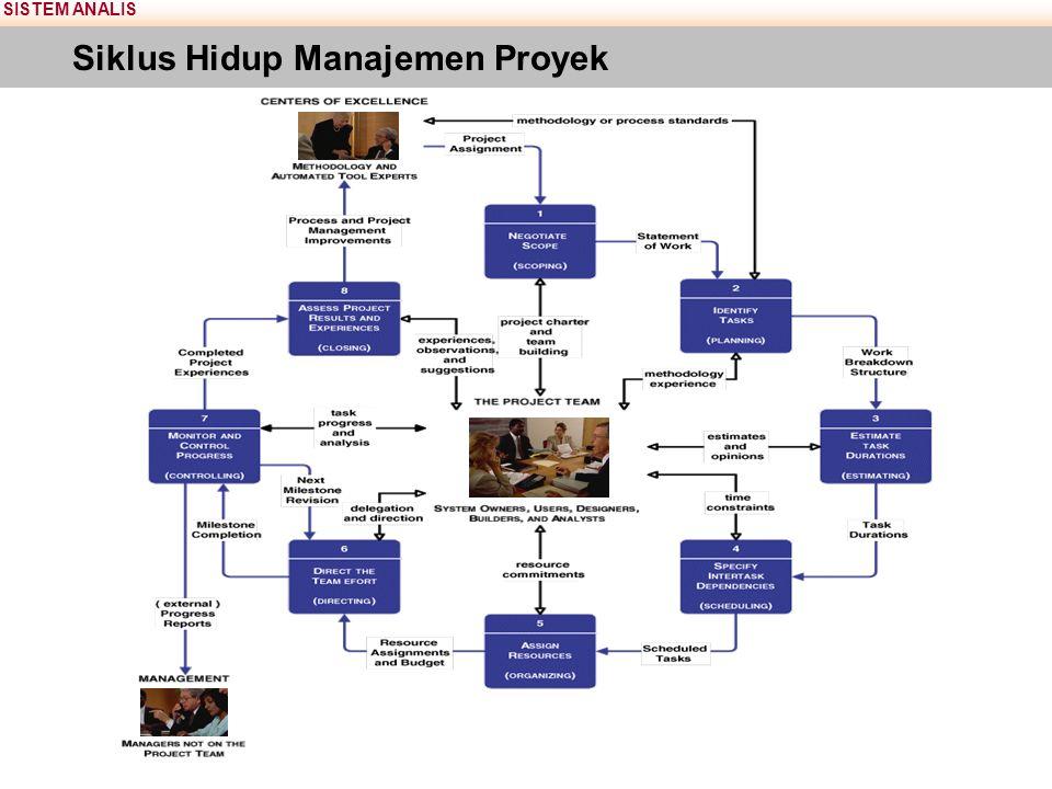 SISTEM ANALIS Siklus Hidup Manajemen Proyek