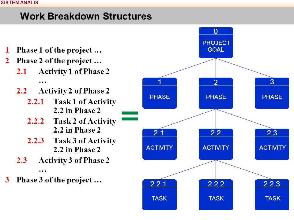 SISTEM ANALIS Work Breakdown Structures 1Phase 1 of the project … 2Phase 2 of the project … 2.1Activity 1 of Phase 2 … 2.2Activity 2 of Phase 2 2.2.1Task 1 of Activity 2.2 in Phase 2 2.2.2Task 2 of Activity 2.2 in Phase 2 2.2.3Task 3 of Activity 2.2 in Phase 2 2.3Activity 3 of Phase 2 … 3Phase 3 of the project … = PROJECT GOAL 0 PHASE 2 3 1 ACTIVITY 2.2 ACTIVITY 2.1 ACTIVITY 2.3 TASK 2.2.2 TASK 2.2.1 TASK 2.2.3