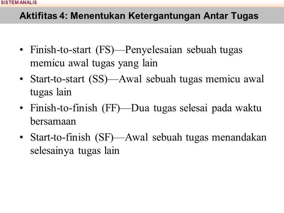 SISTEM ANALIS Aktifitas 4: Menentukan Ketergantungan Antar Tugas Finish-to-start (FS)—Penyelesaian sebuah tugas memicu awal tugas yang lain Start-to-s