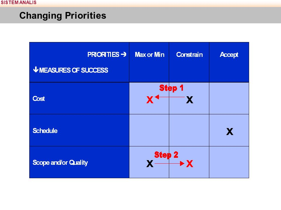 SISTEM ANALIS Changing Priorities