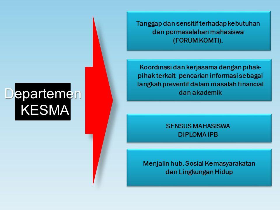 Departemen KESMA KESMA Tanggap dan sensitif terhadap kebutuhan dan permasalahan mahasiswa (FORUM KOMTI). Koordinasi dan kerjasama dengan pihak- pihak