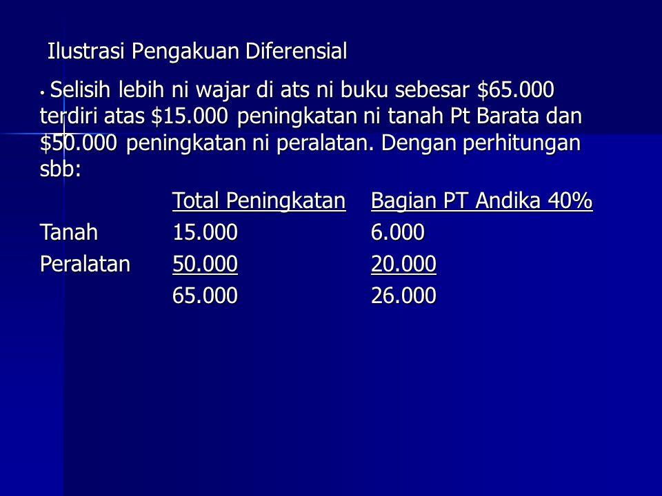 Ilustrasi Pengakuan Diferensial Selisih lebih ni wajar di ats ni buku sebesar $65.000 terdiri atas $15.000 peningkatan ni tanah Pt Barata dan $50.000