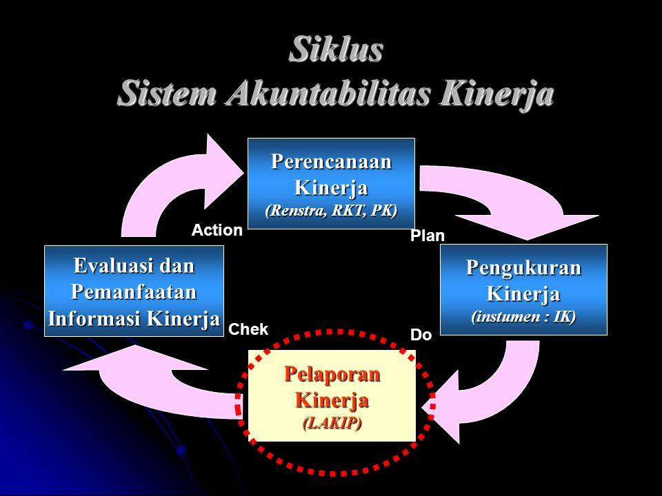 PerencanaanKinerja (Renstra, RKT, PK) PengukuranKinerja (instumen : IK) PelaporanKinerja(LAKIP) Evaluasi dan Pemanfaatan Informasi Kinerja Siklus Sist