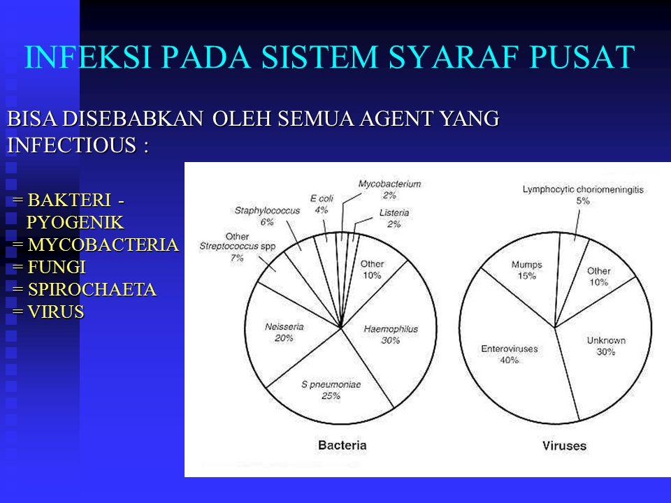INFEKSI PADA SISTEM SYARAF PUSAT BISA DISEBABKAN OLEH SEMUA AGENT YANG INFECTIOUS : = BAKTERI - PYOGENIK PYOGENIK = MYCOBACTERIA = FUNGI = SPIROCHAETA