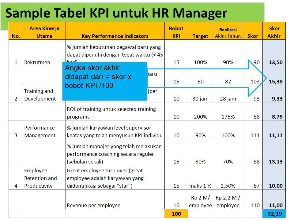 Angka skor akhir didapat dari = skor x bobot KPI /100