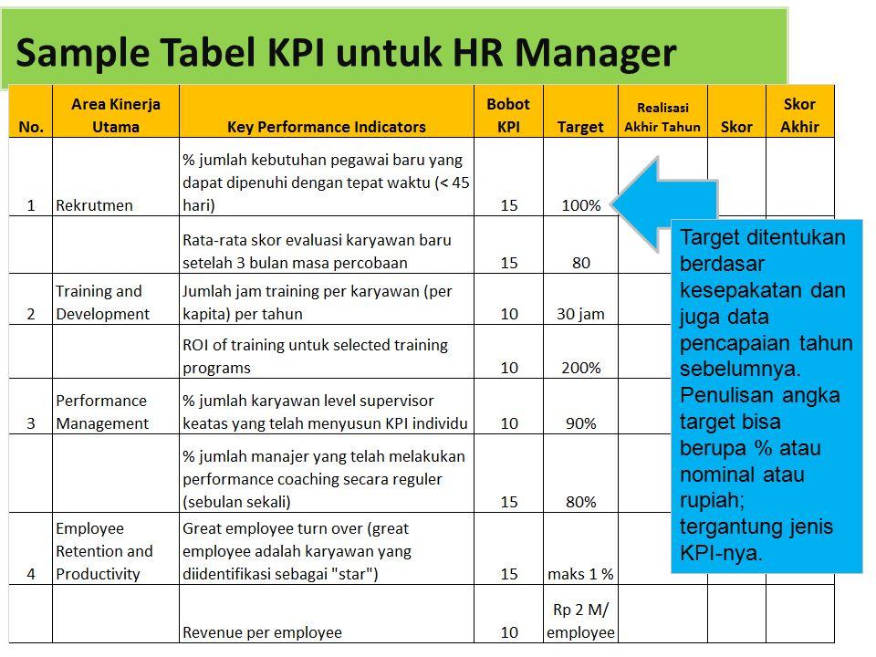 Sample Tabel KPI untuk HR Manager Target ditentukan berdasar kesepakatan dan juga data pencapaian tahun sebelumnya.