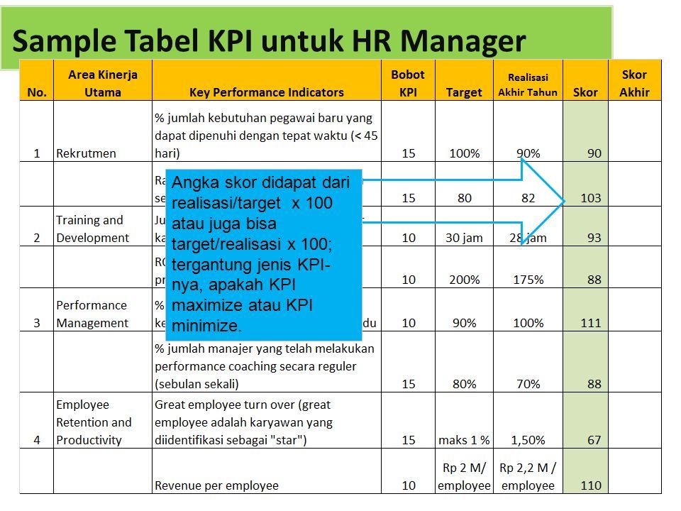 Angka skor didapat dari realisasi/target x 100 atau juga bisa target/realisasi x 100; tergantung jenis KPI- nya, apakah KPI maximize atau KPI minimize.