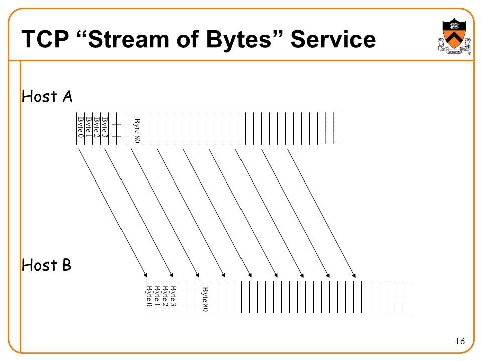 16 TCP Stream of Bytes Service Byte 0Byte 1 Byte 2Byte 3 Byte 0Byte 1Byte 2Byte 3 Host A Host B Byte 80