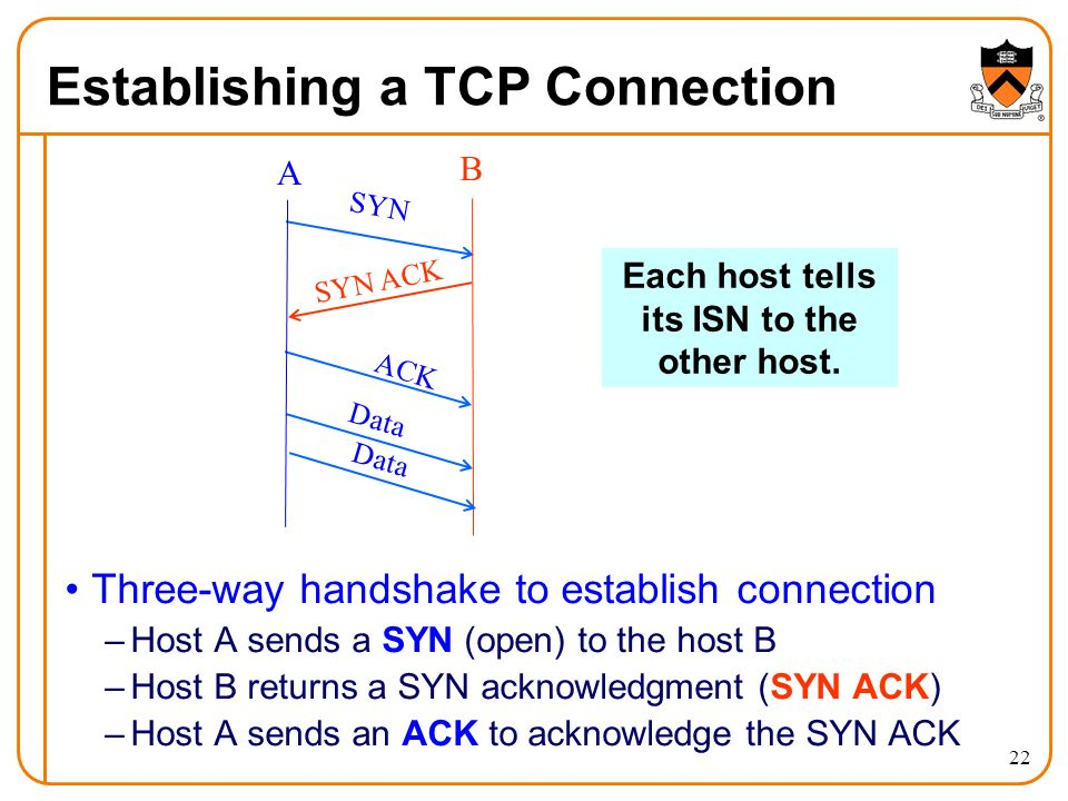 22 Establishing a TCP Connection Three-way handshake to establish connection –Host A sends a SYN (open) to the host B –Host B returns a SYN acknowledgment (SYN ACK) –Host A sends an ACK to acknowledge the SYN ACK SYN SYN ACK ACK Data A B Each host tells its ISN to the other host.