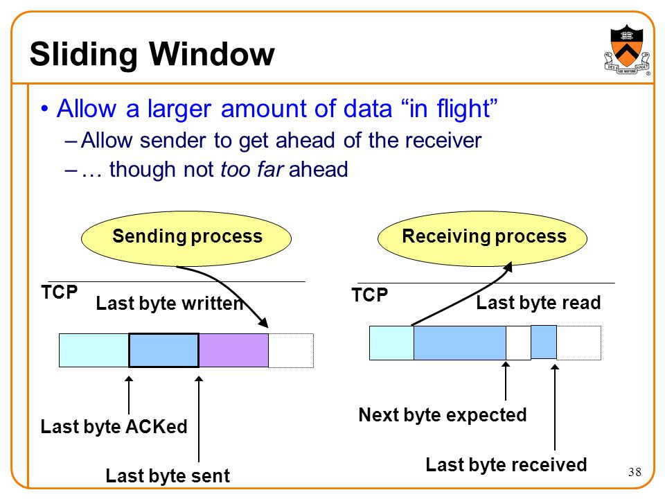 38 Sliding Window Allow a larger amount of data in flight –Allow sender to get ahead of the receiver –… though not too far ahead Sending processReceiving process Last byte ACKed Last byte sent TCP Next byte expected Last byte written Last byte read Last byte received