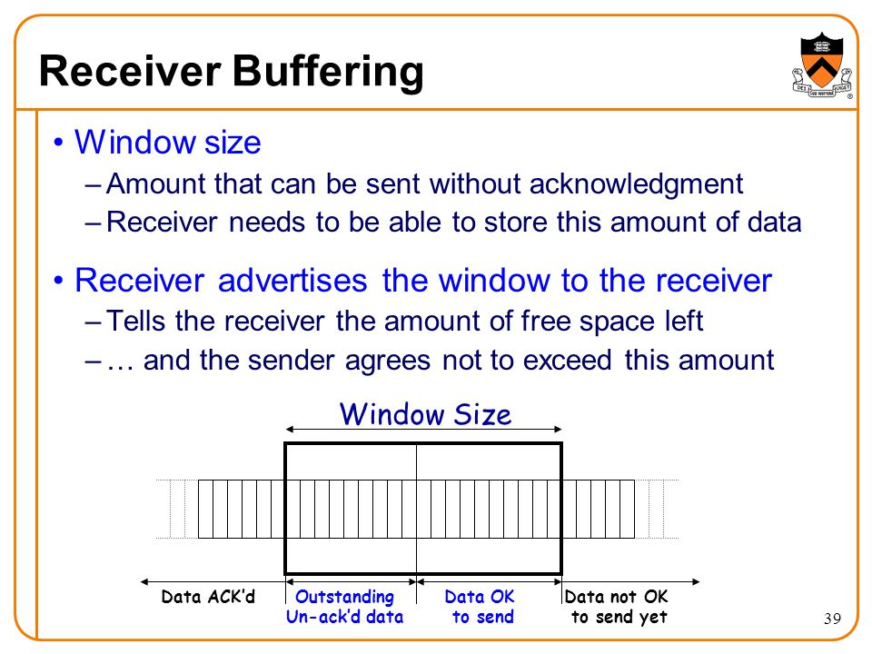 39 Receiver Buffering Window size –Amount that can be sent without acknowledgment –Receiver needs to be able to store this amount of data Receiver advertises the window to the receiver –Tells the receiver the amount of free space left –… and the sender agrees not to exceed this amount Window Size Outstanding Un-ack'd data Data OK to send Data not OK to send yet Data ACK'd