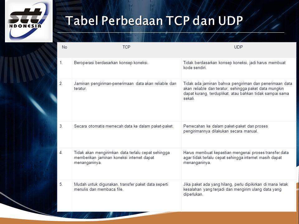 LOGO Tabel Perbedaan TCP dan UDP NoTCPUDP 1.Beroperasi berdasarkan konsep koneksi.Tidak berdasarkan konsep koneksi, jadi harus membuat kode sendiri.