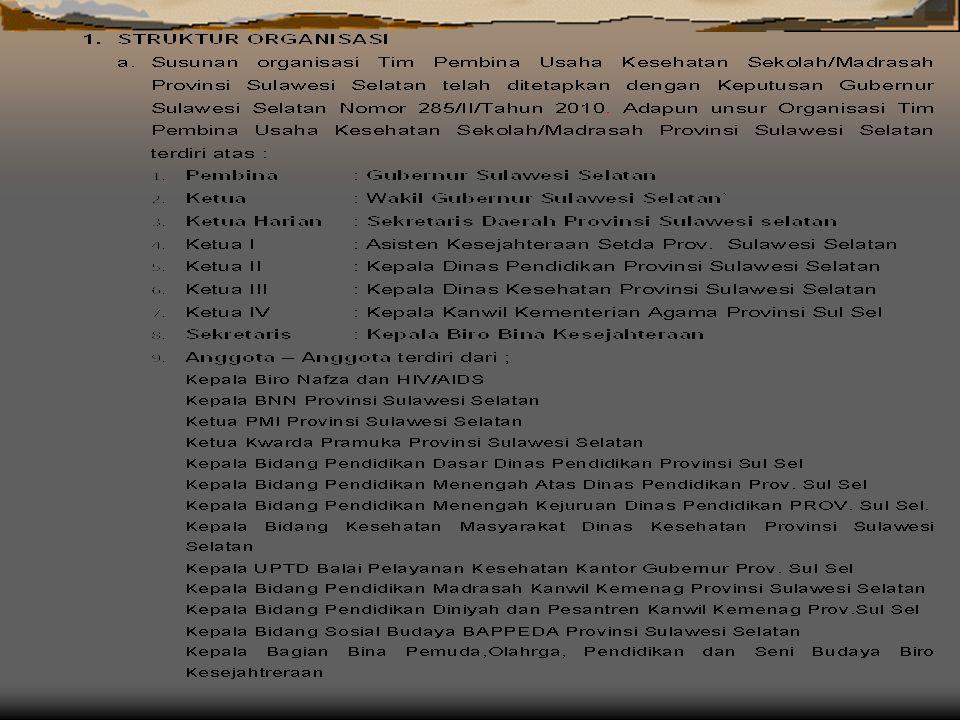 TP. UKS/M Provinsi GUBERNUR C A M A T BUPATI / WALIKOTA KEPALA SEKOLAH/MADRASAH TP. UKS/M Kab/Kota TP. UKS/M Kecamatan Tim Pelaksana UKS/M Sekolah/Mad