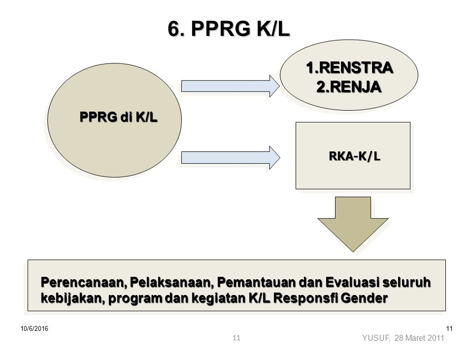 10/6/201611 RKA-K/L RKA-K/L PPRG di K/L 1.RENSTRA 2.RENJA Perencanaan, Pelaksanaan, Pemantauan dan Evaluasi seluruh kebijakan, program dan kegiatan K/L Responsfi Gender 6.