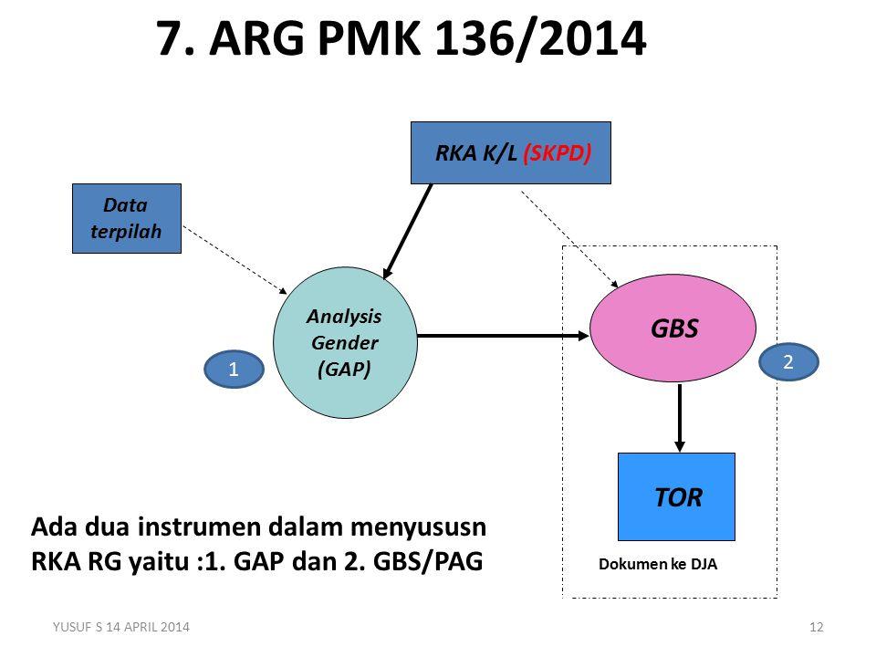 7. ARG PMK 136/2014 GBS Analysis Gender (GAP) TOR RKA K/L (SKPD) Data terpilah Dokumen ke DJA YUSUF S 14 APRIL 201412 Ada dua instrumen dalam menyusus