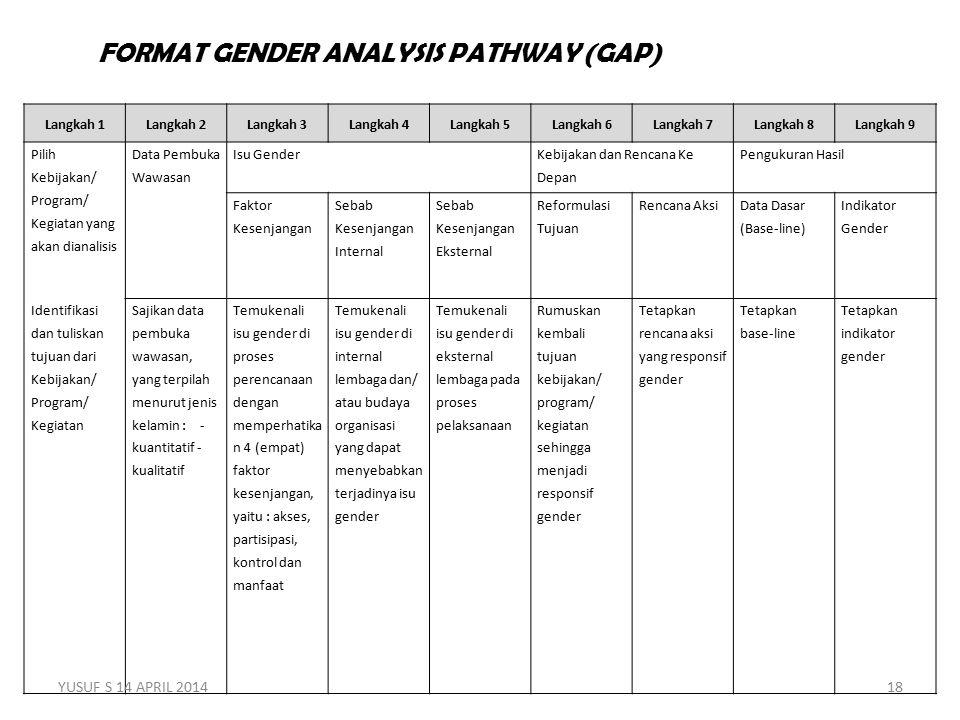 Langkah 1Langkah 2Langkah 3Langkah 4Langkah 5Langkah 6Langkah 7Langkah 8Langkah 9 Pilih Kebijakan/ Program/ Kegiatan yang akan dianalisis Data Pembuka Wawasan Isu Gender Kebijakan dan Rencana Ke Depan Pengukuran Hasil Faktor Kesenjangan Sebab Kesenjangan Internal Sebab Kesenjangan Eksternal Reformulasi Tujuan Rencana Aksi Data Dasar (Base-line) Indikator Gender Identifikasi dan tuliskan tujuan dari Kebijakan/ Program/ Kegiatan Sajikan data pembuka wawasan, yang terpilah menurut jenis kelamin : - kuantitatif - kualitatif Temukenali isu gender di proses perencanaan dengan memperhatika n 4 (empat) faktor kesenjangan, yaitu : akses, partisipasi, kontrol dan manfaat Temukenali isu gender di internal lembaga dan/ atau budaya organisasi yang dapat menyebabkan terjadinya isu gender Temukenali isu gender di eksternal lembaga pada proses pelaksanaan Rumuskan kembali tujuan kebijakan/ program/ kegiatan sehingga menjadi responsif gender Tetapkan rencana aksi yang responsif gender Tetapkan base-line Tetapkan indikator gender FORMAT GENDER ANALYSIS PATHWAY (GAP) YUSUF S 14 APRIL 201418