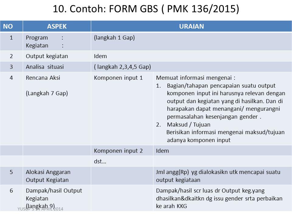 10. Contoh: FORM GBS ( PMK 136/2015) 22 NOASPEKURAIAN 1Program : Kegiatan : (langkah 1 Gap) 2Output kegiatanIdem 3Analisa situasi( langkah 2,3,4,5 Gap