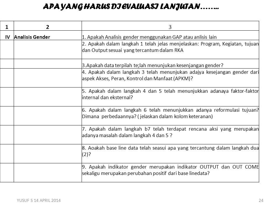 123 IVAnalisis Gender1. Apakah Analisis gender menggunakan GAP atau anlisis lain 2.