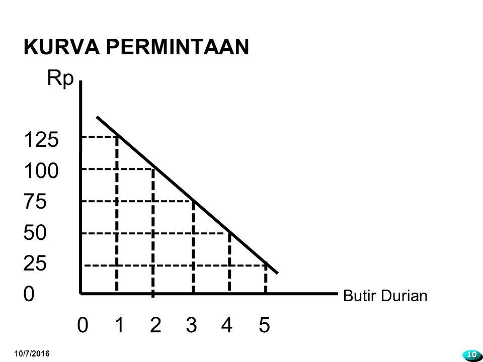 KURVA PERMINTAAN Rp 125 100 75 50 25 0 Butir Durian 0 12 3 4 5 10/7/2016 1010