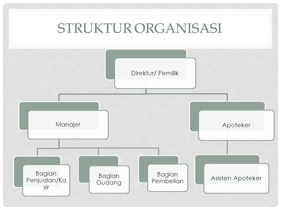 STRUKTUR ORGANISASI Direktur/ Pemilik Manajer Bagian Penjualan/Ka sir Bagian Pembelian Apoteker Asisten Apoteker Bagian Gudang