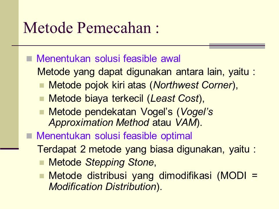 Metode Pemecahan : Menentukan solusi feasible awal Metode yang dapat digunakan antara lain, yaitu : Metode pojok kiri atas (Northwest Corner), Metode biaya terkecil (Least Cost), Metode pendekatan Vogel's (Vogel's Approximation Method atau VAM).