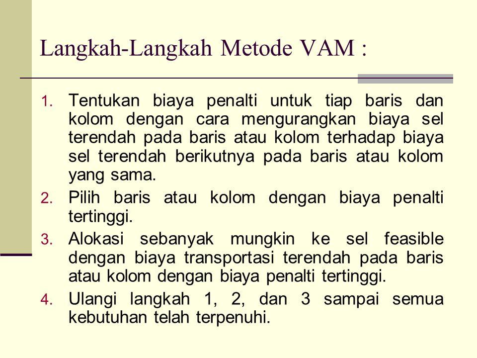 Langkah-Langkah Metode VAM : 1.