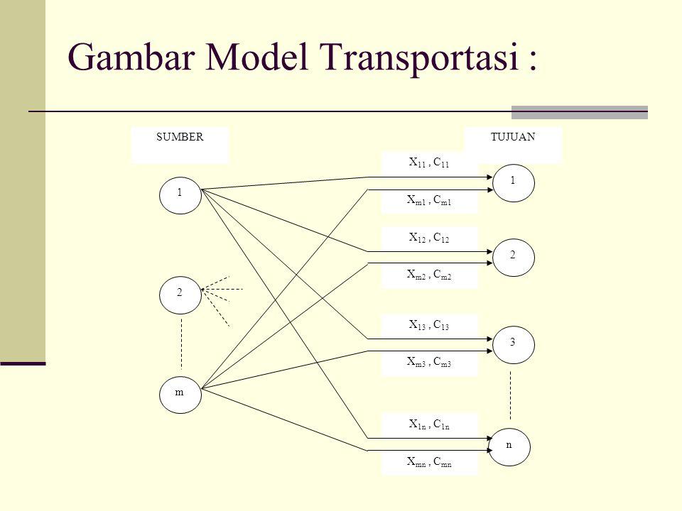 Gambar Model Transportasi : X m1, C m1 X m3, C m3 X mn, C mn 1 2 m 1 2 n 3 X 11, C 11 X 12, C 12 X 13, C 13 X 1n, C 1n X m2, C m2 SUMBERTUJUAN