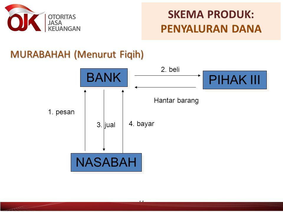 MURABAHAH (Menurut Fiqih) 14 BANK NASABAH PIHAK III 1.