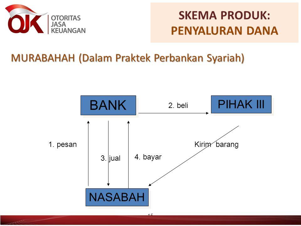15 BANK NASABAH PIHAK III 1. pesan 2. beli Kirim barang 4.