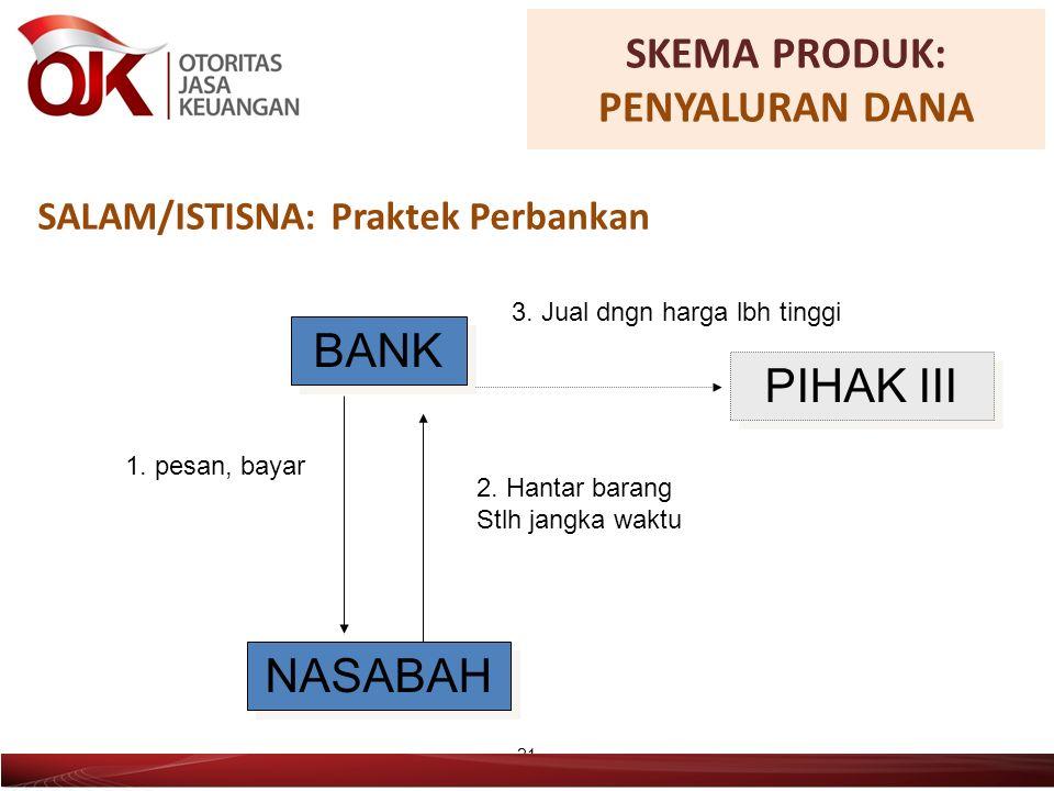 SALAM/ISTISNA: Praktek Perbankan 21 BANK NASABAH PIHAK III 1.