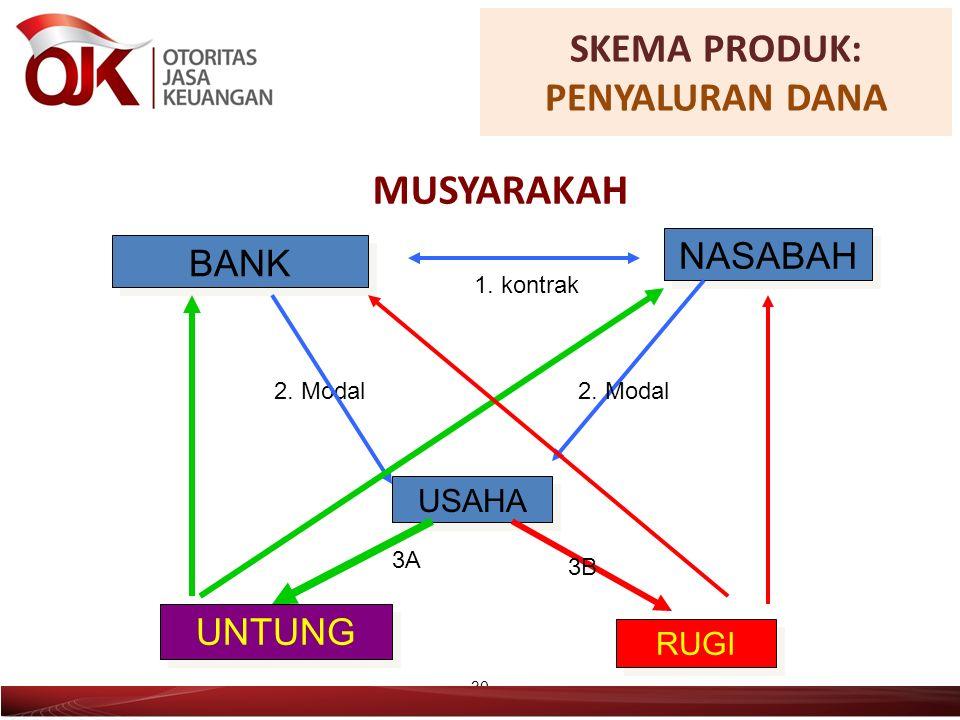 MUSYARAKAH 30 BANK NASABAH USAHA 1. kontrak 2. Modal UNTUNG RUGI 2.