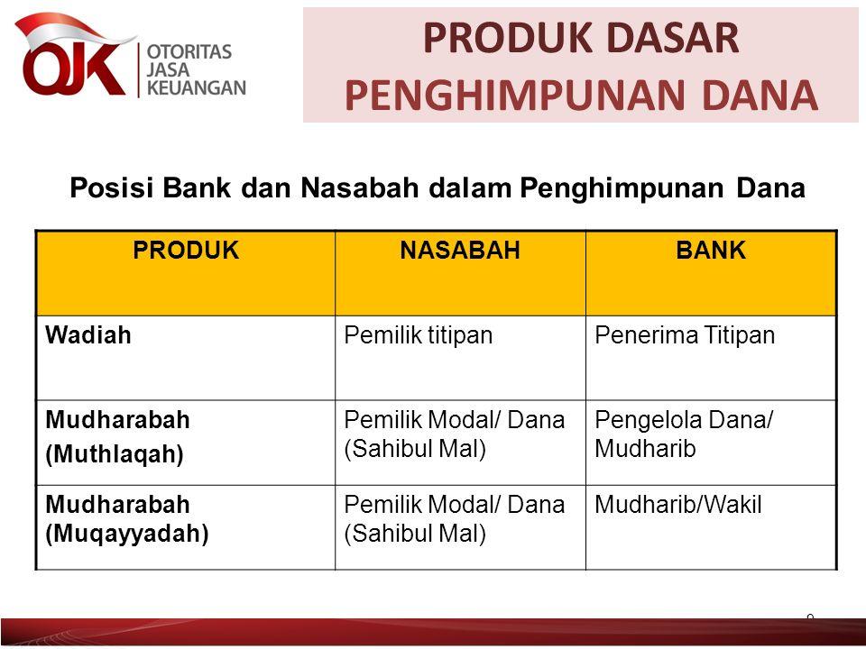 MUSYARAKAH 30 BANK NASABAH USAHA 1.kontrak 2. Modal UNTUNG RUGI 2.