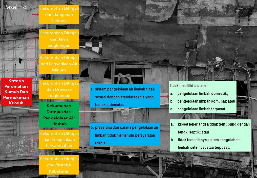 Kriteria Perumahan Kumuh Dan Permukiman Kumuh Kekumuhan Ditinjau dari Bangunan Gedung Kekumuhan Ditinjau dari Jalan Lingkungan Kekumuhan Ditinjau dari Penyediaan Air Minum Kekumuhan Ditinjau dari Drainase Lingkungan Kekumuhan Ditinjau dari Pengelolaan Air Limbah Kekumuhan Ditinjau dari Pengelolaan Persampahan Kekumuhan Ditinjau dari Proteksi Kebakaran a.sistem pengelolaan air limbah tidak sesuai dengan standar teknis yang berlaku; dan/atau b.prasarana dan sarana pengelolaan air limbah tidak memenuhi persyaratan teknis.