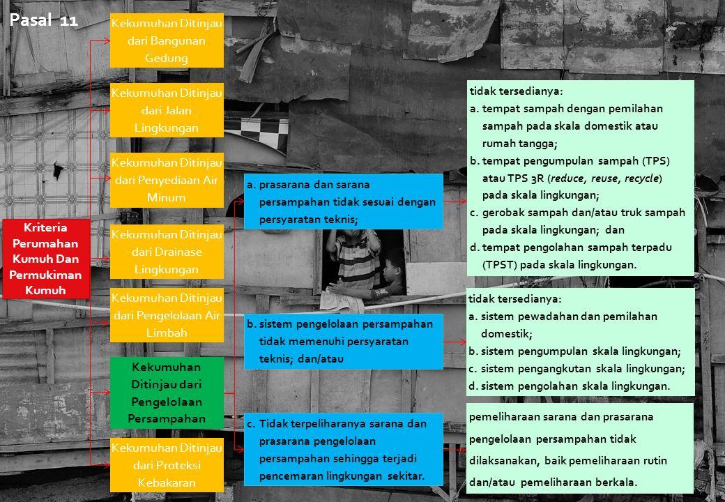 Kriteria Perumahan Kumuh Dan Permukiman Kumuh Kekumuhan Ditinjau dari Bangunan Gedung Kekumuhan Ditinjau dari Jalan Lingkungan Kekumuhan Ditinjau dari Penyediaan Air Minum Kekumuhan Ditinjau dari Drainase Lingkungan Kekumuhan Ditinjau dari Pengelolaan Air Limbah Kekumuhan Ditinjau dari Pengelolaan Persampahan Kekumuhan Ditinjau dari Proteksi Kebakaran a.prasarana dan sarana persampahan tidak sesuai dengan persyaratan teknis; b.sistem pengelolaan persampahan tidak memenuhi persyaratan teknis; dan/atau c.Tidak terpeliharanya sarana dan prasarana pengelolaan persampahan sehingga terjadi pencemaran lingkungan sekitar.