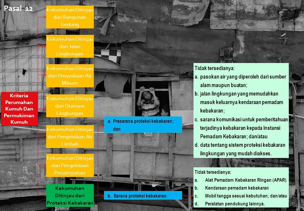 Kriteria Perumahan Kumuh Dan Permukiman Kumuh Kekumuhan Ditinjau dari Bangunan Gedung Kekumuhan Ditinjau dari Jalan Lingkungan Kekumuhan Ditinjau dari Penyediaan Air Minum Kekumuhan Ditinjau dari Drainase Lingkungan Kekumuhan Ditinjau dari Pengelolaan Air Limbah Kekumuhan Ditinjau dari Pengelolaan Persampahan Kekumuhan Ditinjau dari Proteksi Kebakaran a.Prasarana proteksi kebakaran; dan b.