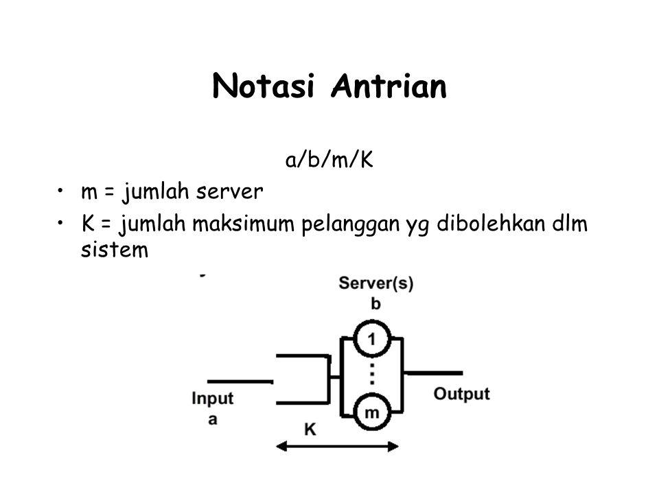 Notasi Antrian a/b/m/K m = jumlah server K = jumlah maksimum pelanggan yg dibolehkan dlm sistem