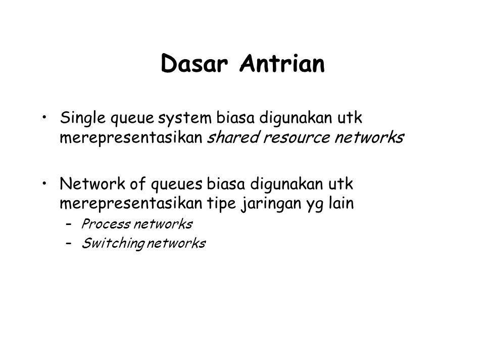 Dasar Antrian Single queue system biasa digunakan utk merepresentasikan shared resource networks Network of queues biasa digunakan utk merepresentasikan tipe jaringan yg lain –Process networks –Switching networks