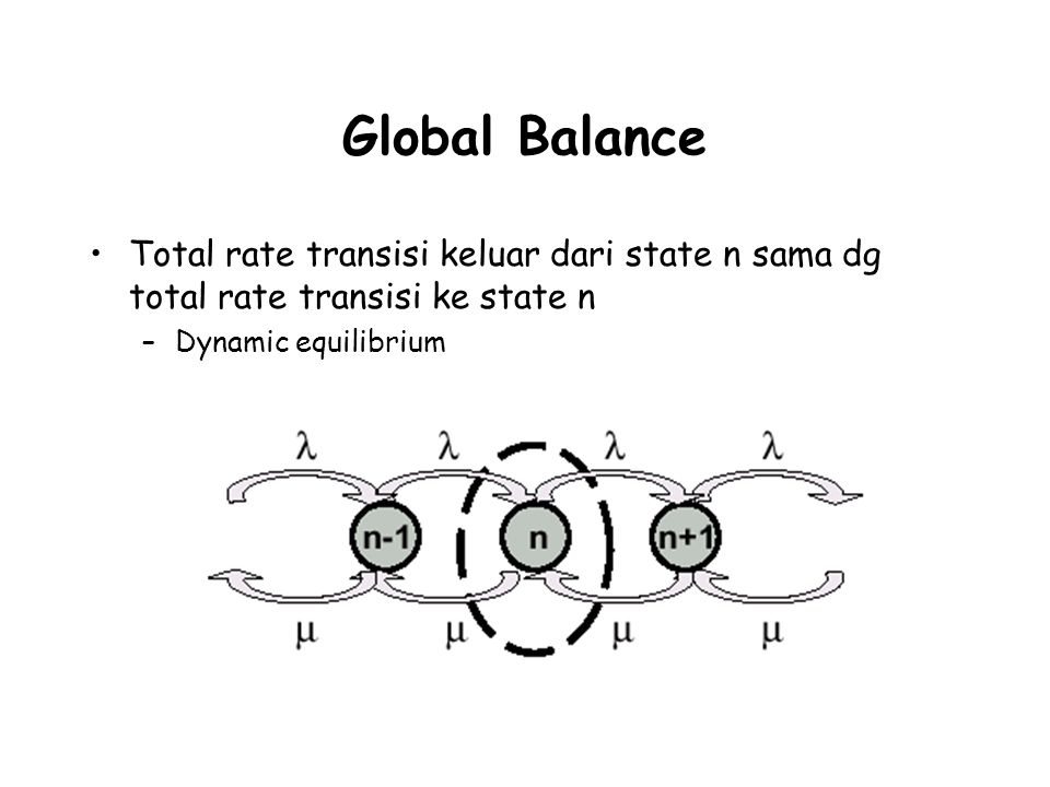 Global Balance Total rate transisi keluar dari state n sama dg total rate transisi ke state n –Dynamic equilibrium