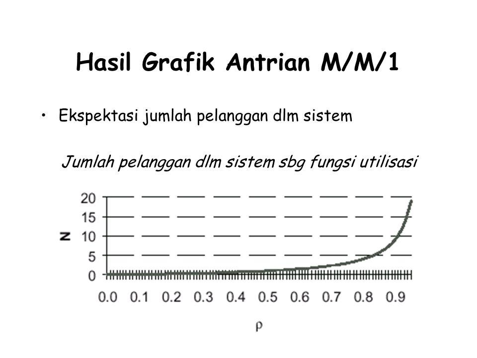 Hasil Grafik Antrian M/M/1 Ekspektasi jumlah pelanggan dlm sistem Jumlah pelanggan dlm sistem sbg fungsi utilisasi