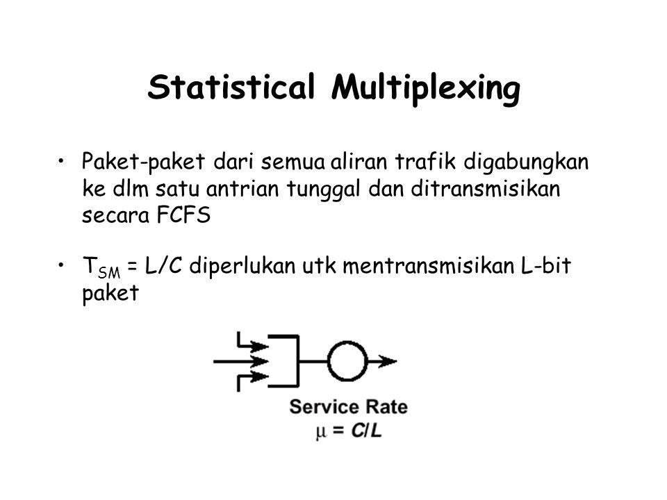 Statistical Multiplexing Paket-paket dari semua aliran trafik digabungkan ke dlm satu antrian tunggal dan ditransmisikan secara FCFS T SM = L/C diperlukan utk mentransmisikan L-bit paket