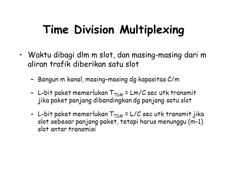 Time Division Multiplexing Waktu dibagi dlm m slot, dan masing-masing dari m aliran trafik diberikan satu slot –Bangun m kanal, masing-masing dg kapas