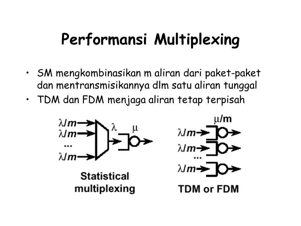 Performansi Multiplexing SM mengkombinasikan m aliran dari paket-paket dan mentransmisikannya dlm satu aliran tunggal TDM dan FDM menjaga aliran tetap