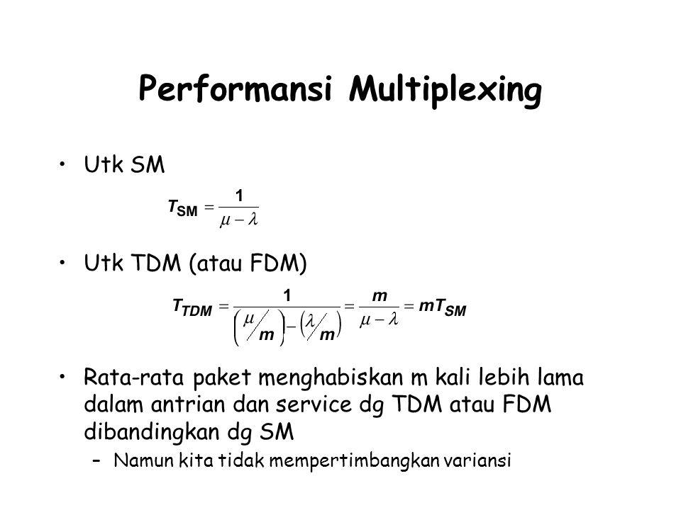 Performansi Multiplexing Utk SM Utk TDM (atau FDM) Rata-rata paket menghabiskan m kali lebih lama dalam antrian dan service dg TDM atau FDM dibandingkan dg SM –Namun kita tidak mempertimbangkan variansi
